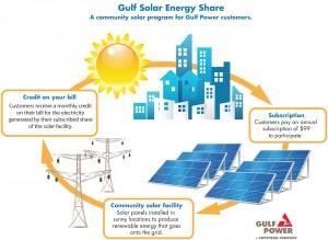 State Approves Gulf Power S New Solar Program Gulf Power